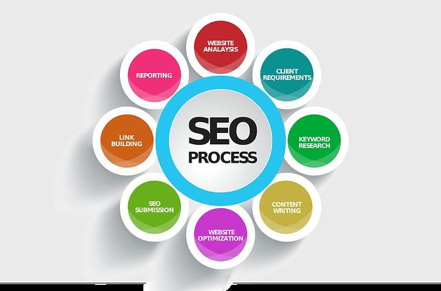 graf proces marketing